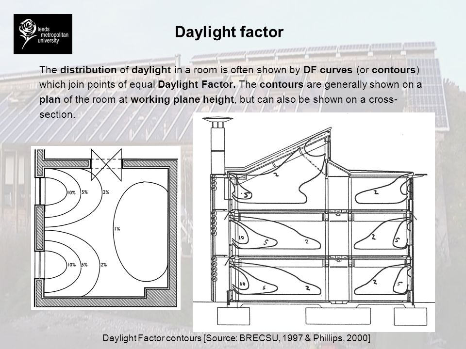 Daylight Factor contours [Source: BRECSU, 1997 & Phillips, 2000]